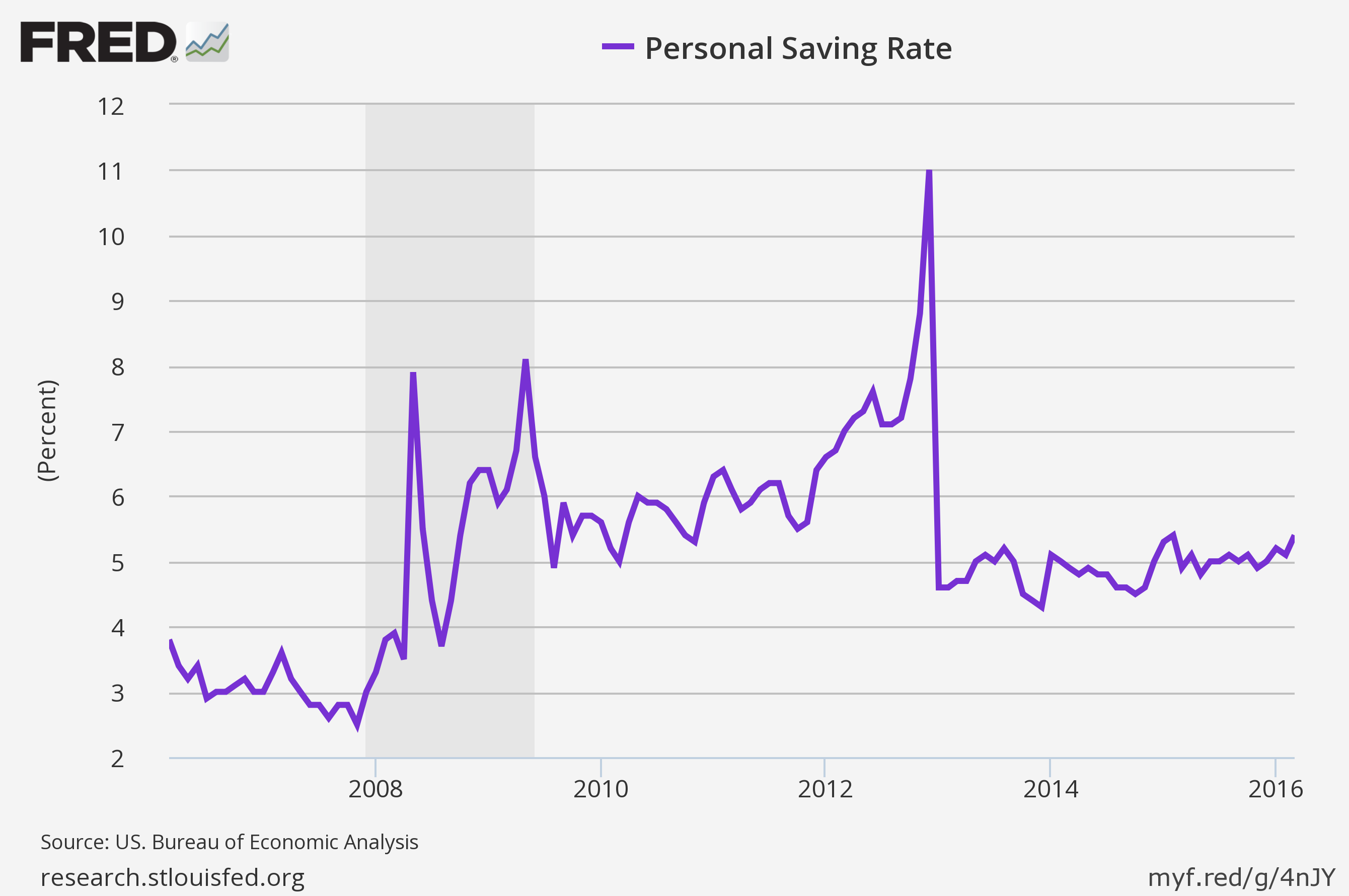 The savings rate steadily marching higher.